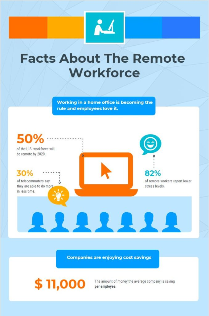 Facts About the Remote Workforce
